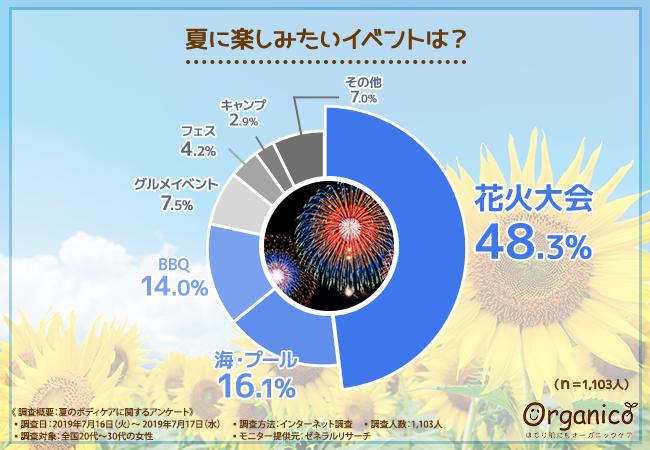 【#令和最初の夏】を思いっきり楽しむために!夏に楽しみたいイベント第1位は「花火大会」! 一方で、夏に気になるお肌のトラブルとは…?
